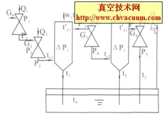 4 級水蒸汽噴射泵抽氣系統